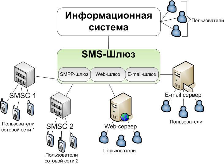 сервер для рассылок